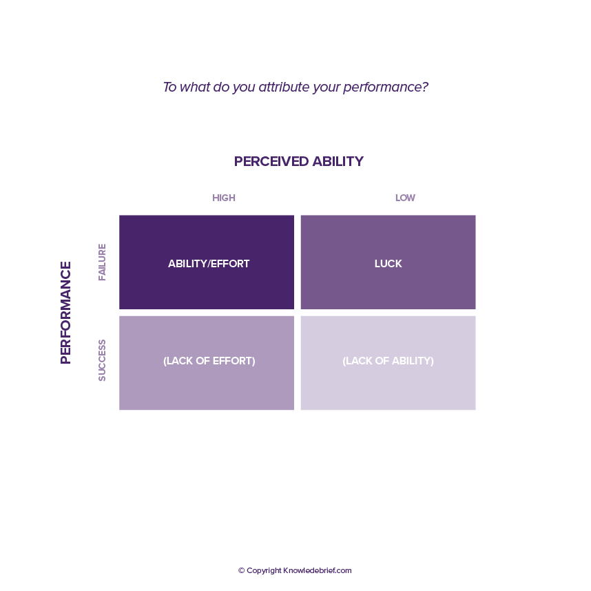 application of attribution theory Attribution theory is a psychological theory that attempts to explain behavior and  can be quite useful in the management of organizations in this.