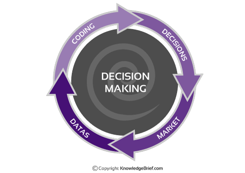 Bounded Rationality Model of Decision-Making