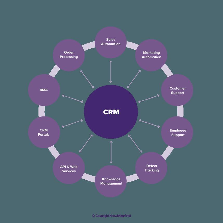 Technology Management Image: Customer Relationship Management Technology