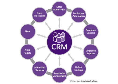 customer relationships Cgi's customer relationship management solutions help companies to foster customer loyalty through productive and customized relationships.
