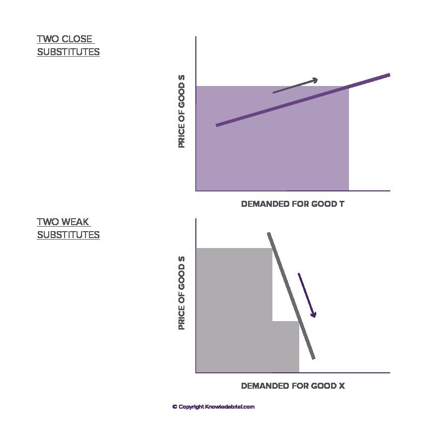 Price elasticity od demand case study