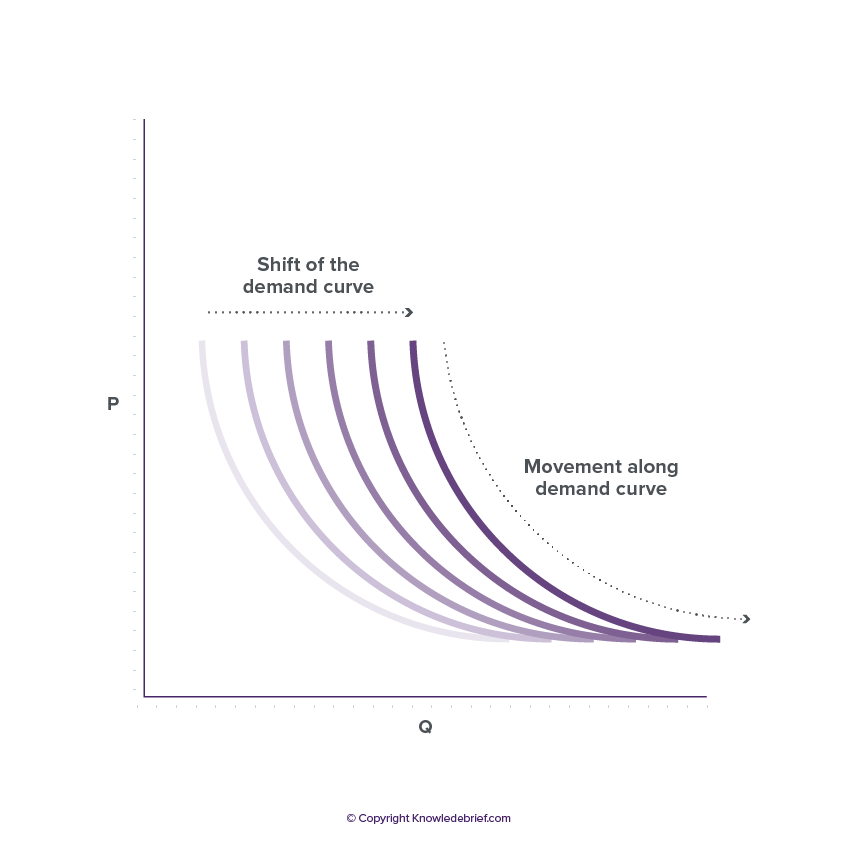 provide an example of a demand curve in health care Demand in health care 1 demand deriving a demand curve for institutional visits example: if the elasticity of demand for.