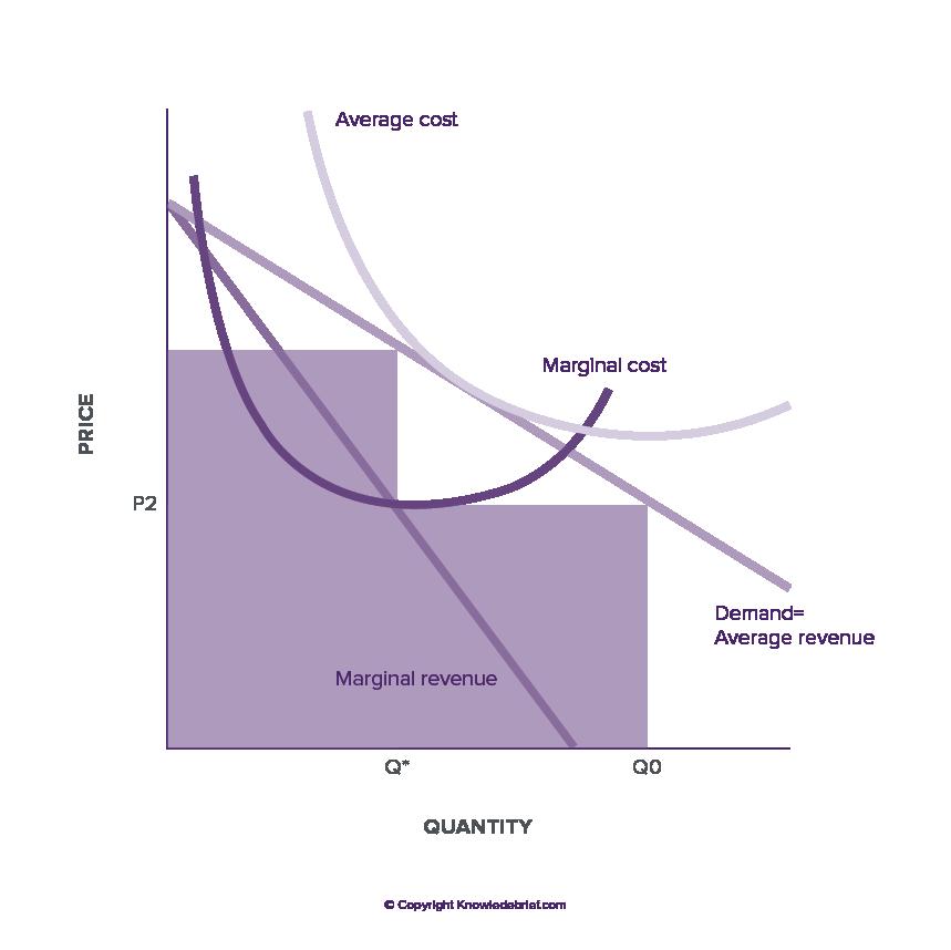 monopolistic firms Conditions for monopoly demand in a monopolistic market profit maximization monopolistic competition and oligopoly  demand in a monopolistic market.