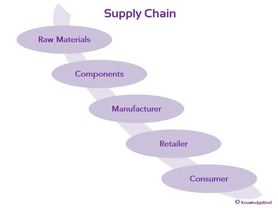 the supply chain management concept From the point of view of an enterprise, the scope of supply chain management is usually bounded on the.