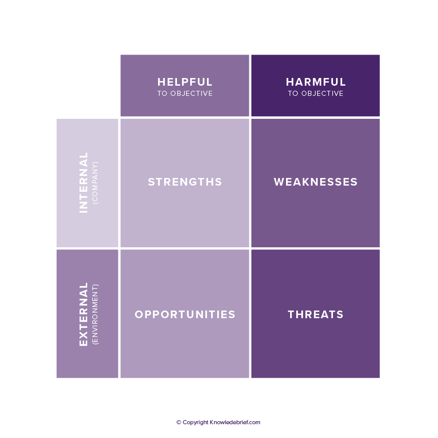 swot analysis help Job-seeker swot analysis how a key strategic planning tool can be successfully applied to marketing yourself and advancing your career  or somewhere in between, livecareer's.