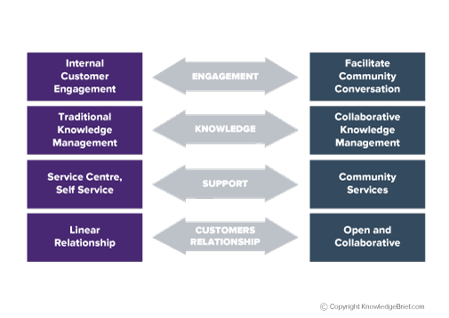 Shared services client advisor relationships what is it shared services client advisor relationships publicscrutiny Gallery