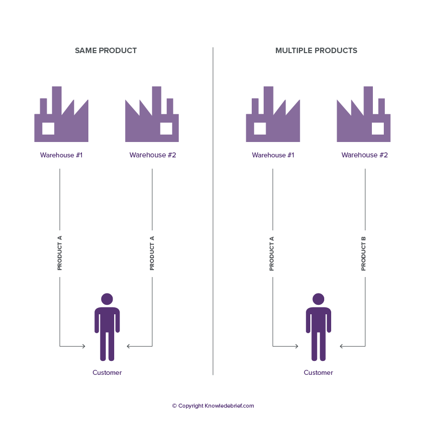 A/B testing - Wikipedia