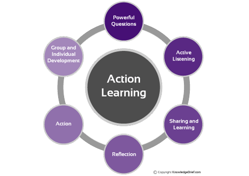 Discovery Learning (Bruner)