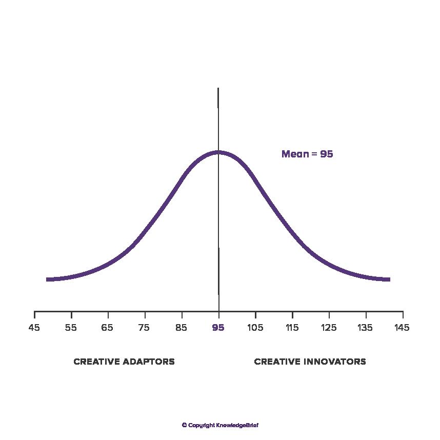 Adaptation Innovation Theory