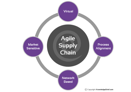 agile logistics How agile is your supply chain by raoul dubeauclard,  companies with more agile supply-chain  with lower logistics costs and far fewer expensive express.