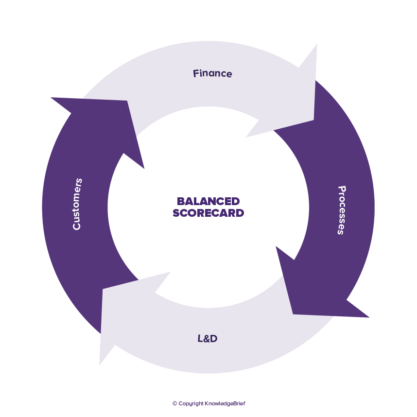 Balanced Scorecard - What is it? Definition, Examples and More