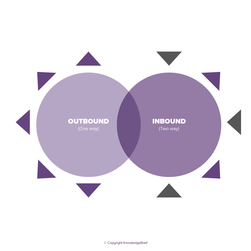 Better Outbound Marketing