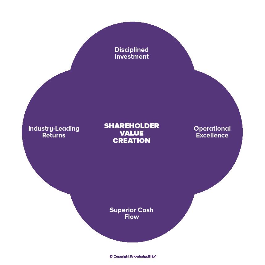 Board Governance Value
