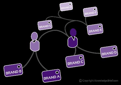 Good Brand Management Pays – Fight Capitalism Blog