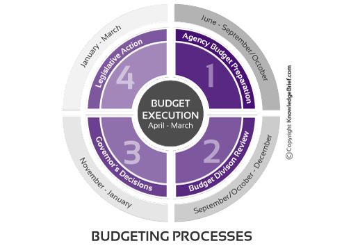 purpose of a budgeting system