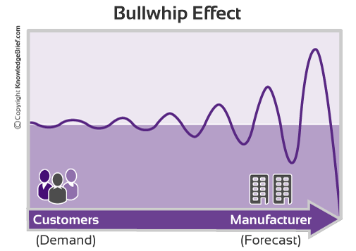 Bullwhip Effect In Supply Chain