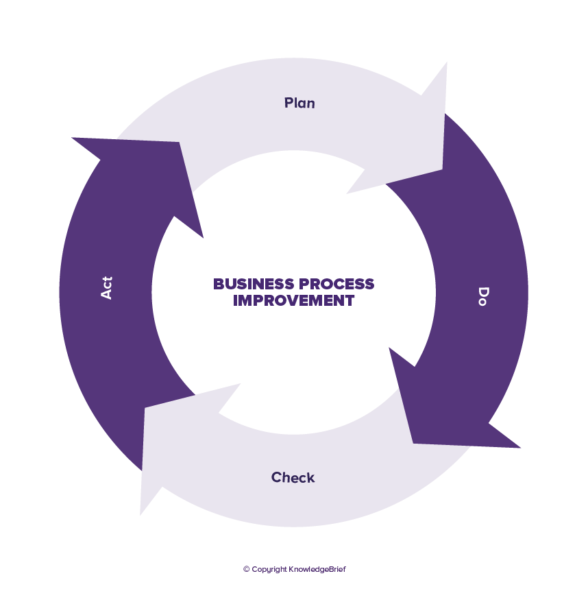 Business Process Improvement What Is It Definition Examples And More