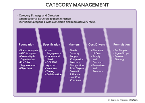 Category management in purchasing and supply management for Procurement category strategy template