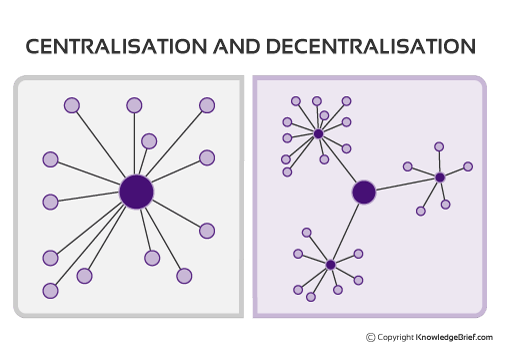 centralization vs decentralization procurement Centralization vs decentralization© 2007 pearson education 5 buying decision purchasing is a window to the outside world in any industry purchase means buying of equipments, materials, tools, parts etc required for industry.