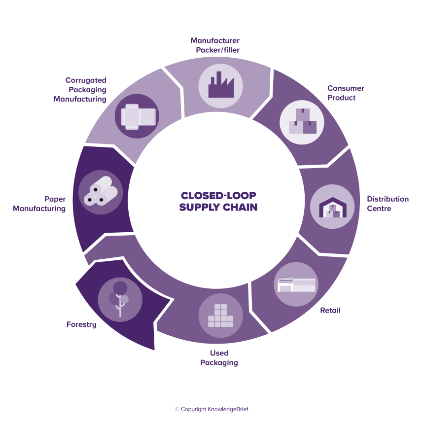 Closed-Loop Supply Chain