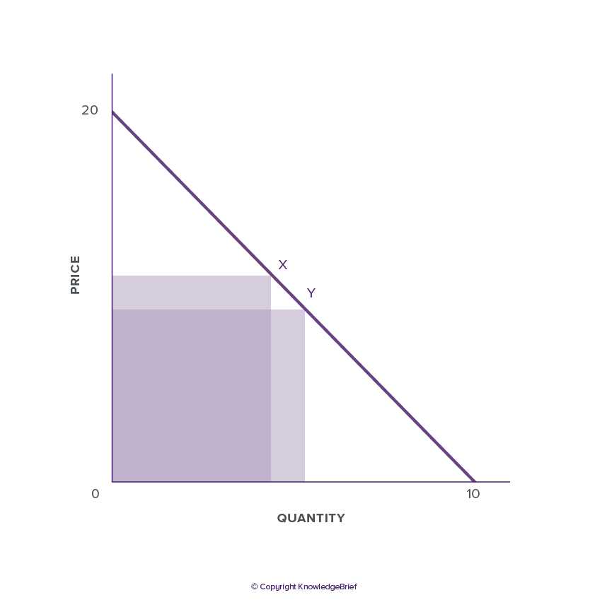 Coefficient Of Elasticity What Is It Definition Examples And More