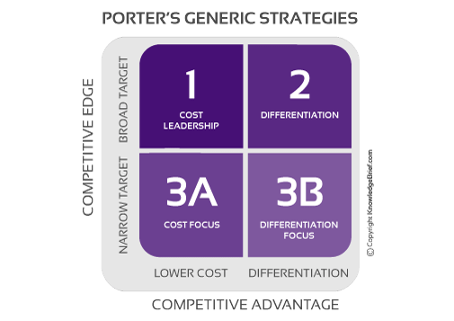 a summary implementation of porter's Porter's five forces is a simple framework for assessing and evaluating the  competitive strength and position of a business organisation this theory is based  on.