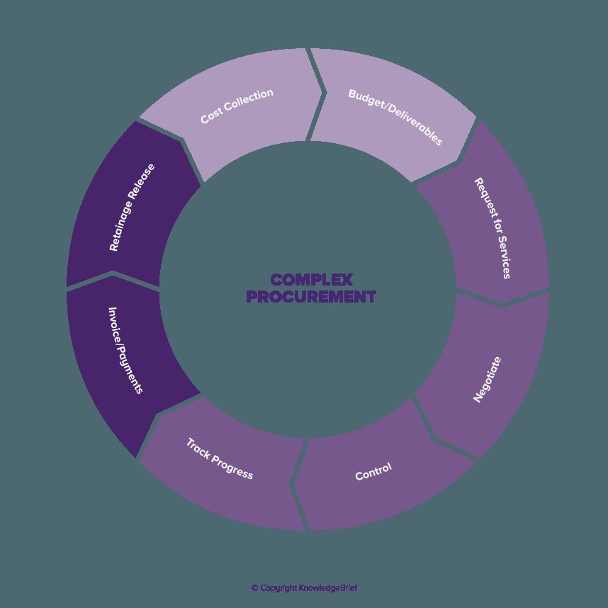 Complex Procurement