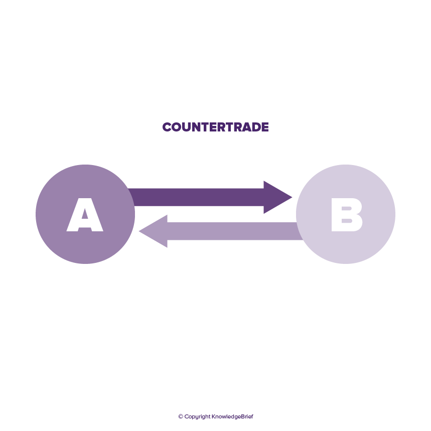 forms of countertrade