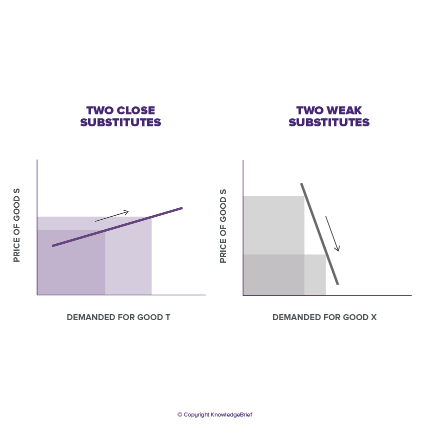 Cross Elasticity Of Demand What Is It Definition Examples And More