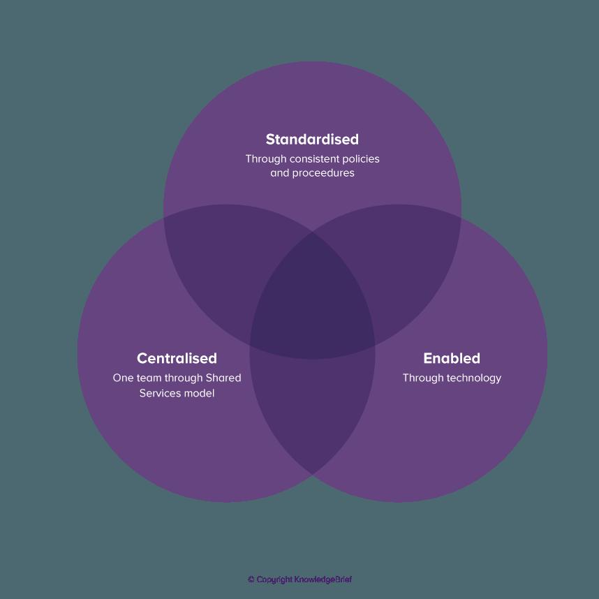 Customer Centric International Shared Services