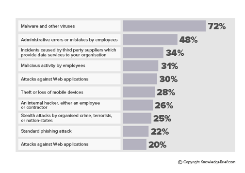 Managing Cyber Security Threats
