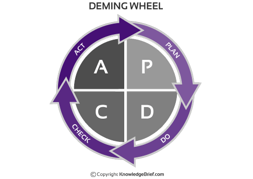 Deming Wheel What Is It Definition Examples And More