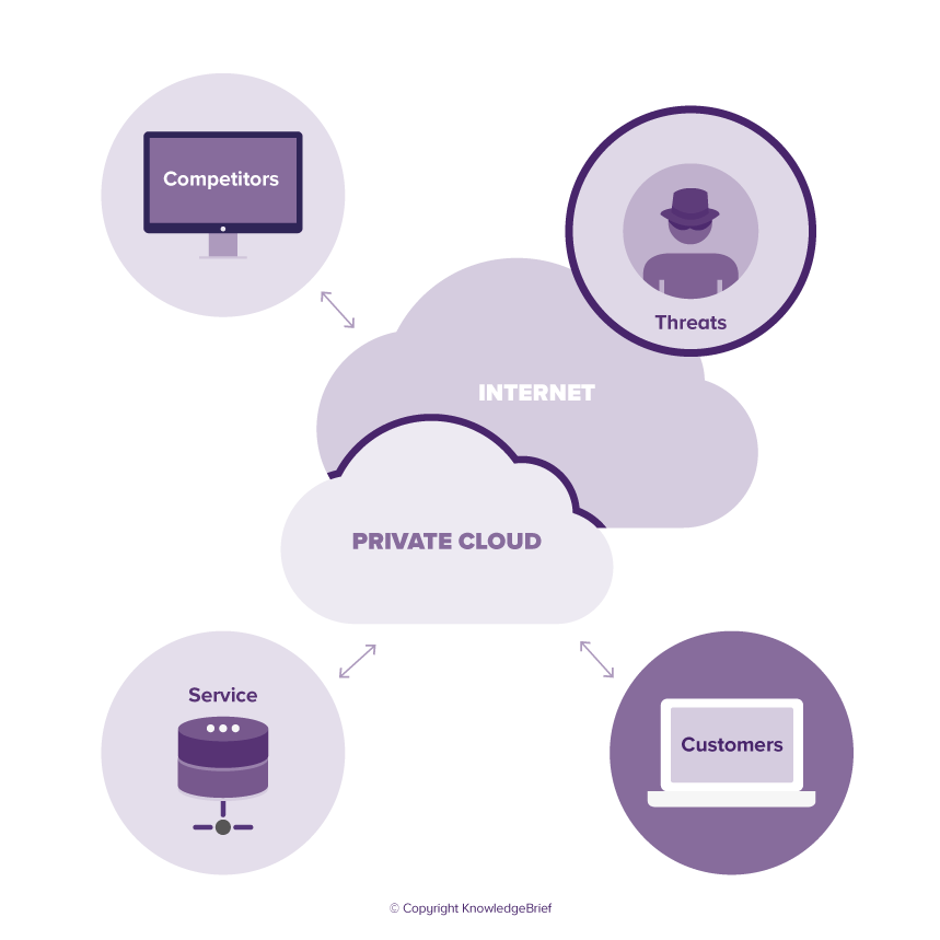 Enabling Private Cloud