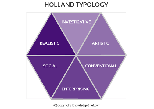 hollands theory of types applied to case study Holland's six personality types according to john holland's theory, most people are one of six personality types: realistic, investigative, artistic, social, enterprising, and conventional.