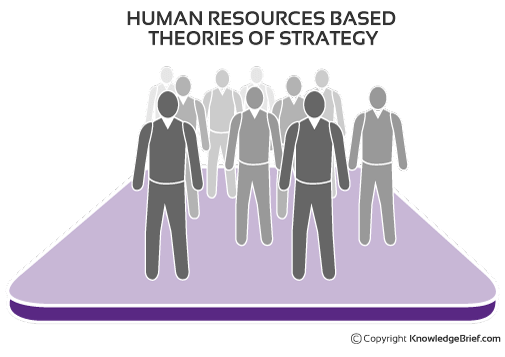 Human Resource Based Theories Of Strategy  Human Resource Examples