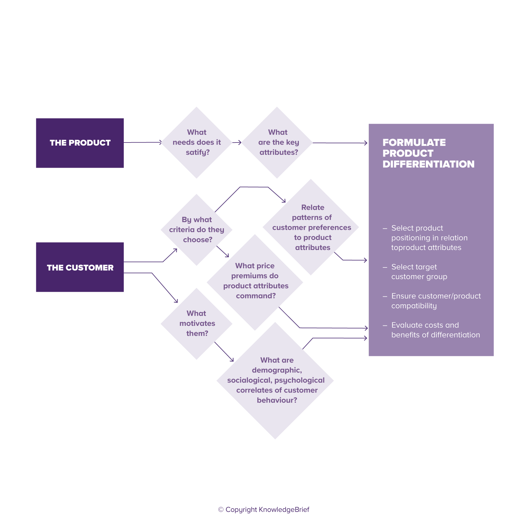 Improving Product Differentiation