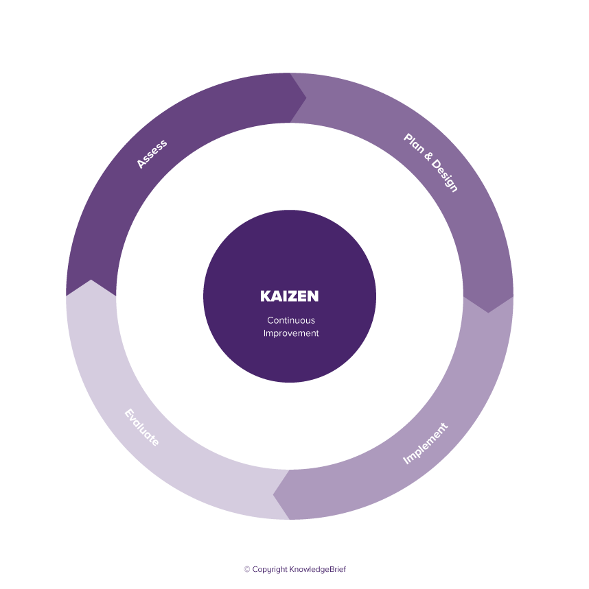 Kaizen - What is it? Definition, Examples and More
