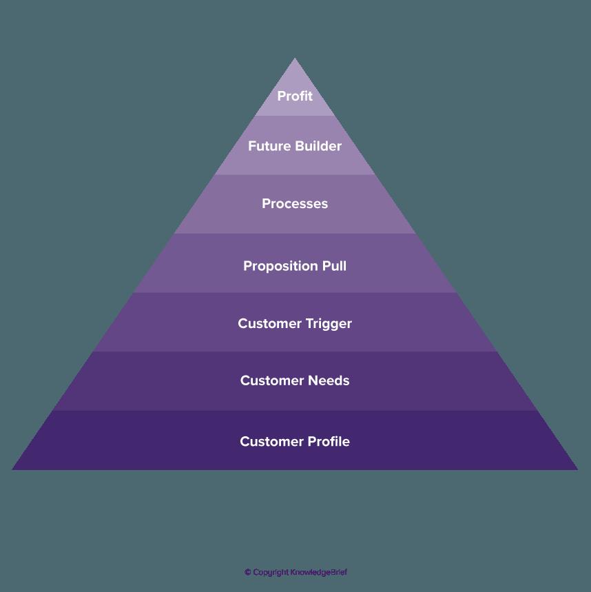 Lifetime Customer Value Analysis