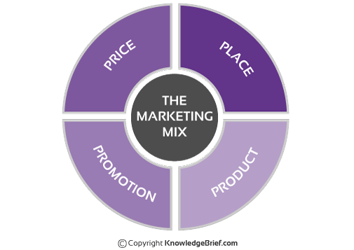the concept marketing mix essay Free essay: question 1 identify three key characteristics of the marketing concept 'marketing concept is a philosophy that an organisation should try to.