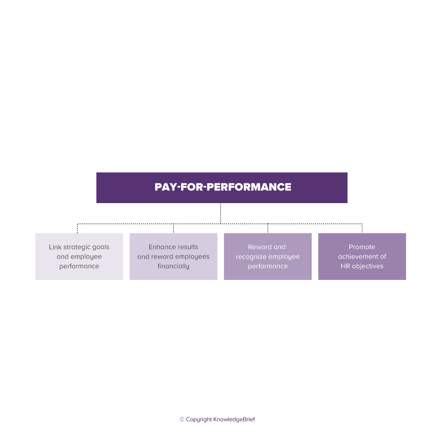 Pay-For-Performance