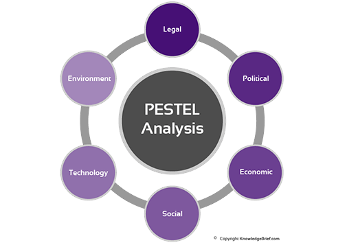 pest analysis for mobile phone industry in uk