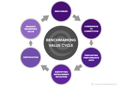 Sourcing and Procurement Industry Standards and Benchmarking