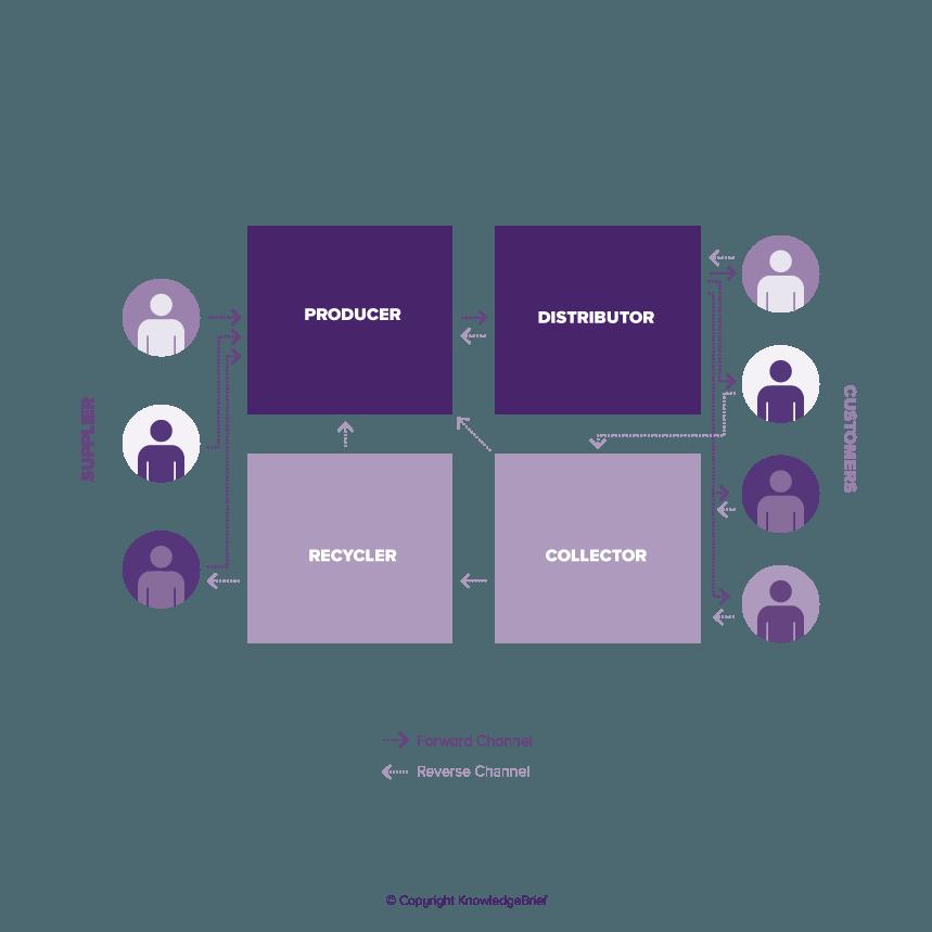 Reverse Supply Chain / Reverse Logistics