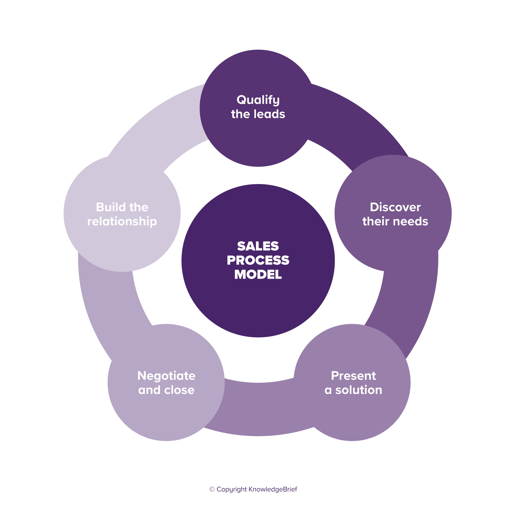 Sales Process and Sales Cycle