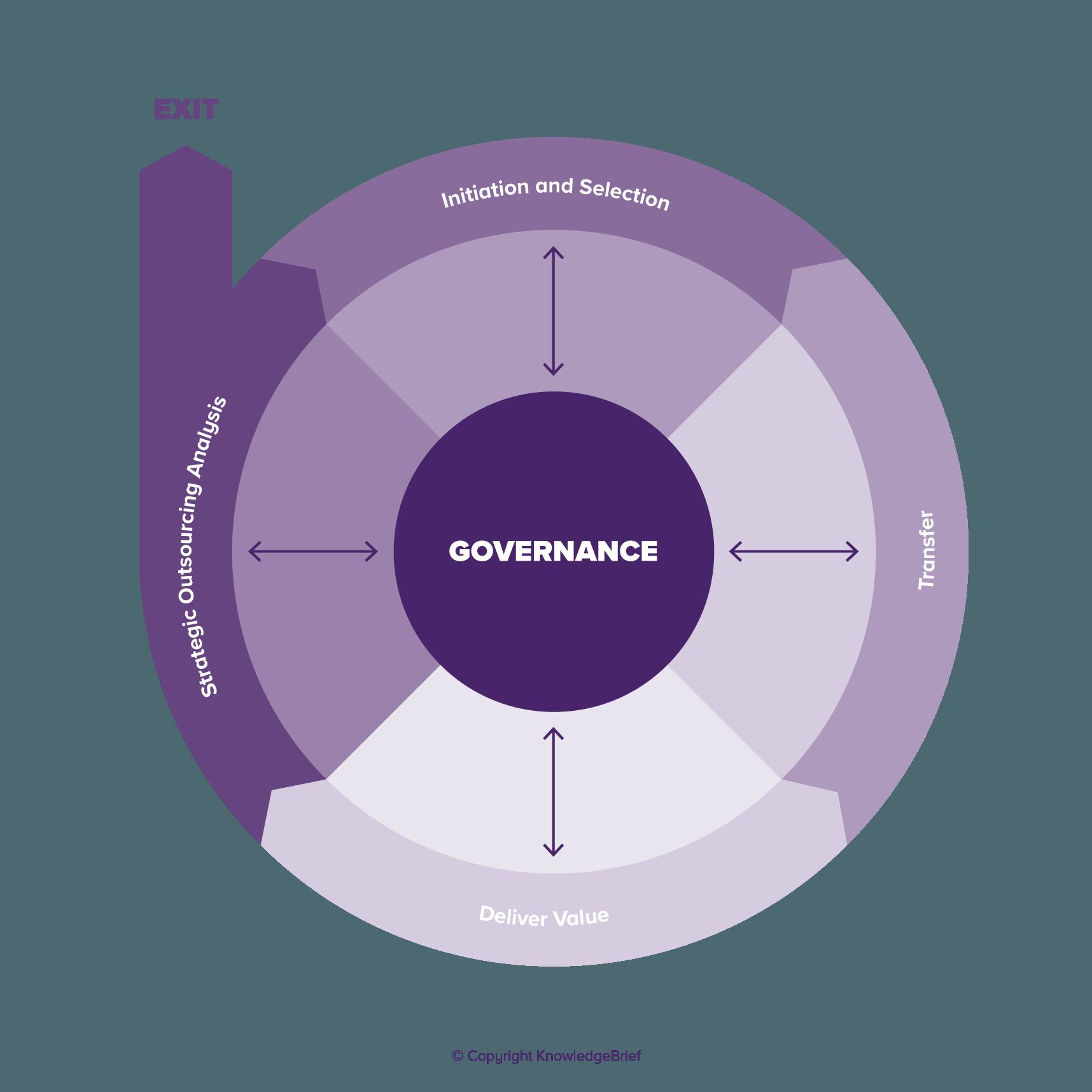 Sourcing Governance Value