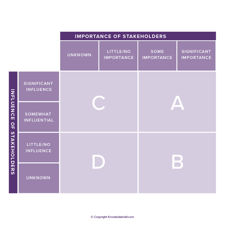 Stakeholder Analysis and Management - What is it ...