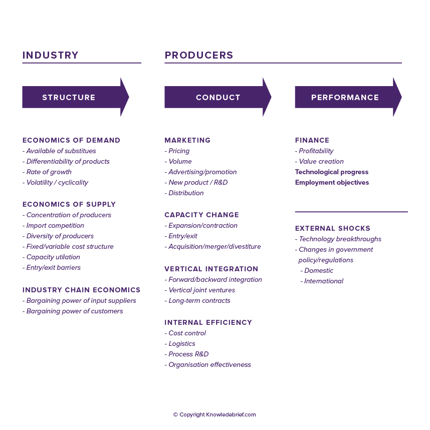the relationship between structure and strategy Journal of behavioral studies in business vision: the relationship, page 1 vision: the relationship between a firm's strategy and business model boniface c madu grand canyon university.