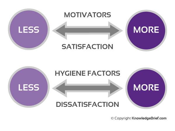 motivators and hygiene essay Read this free business essay and other term papers, research papers and book reports motivators and hygiene factors theory biography frederick irving herzberg.