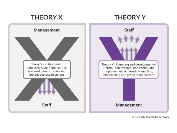 theory x and y Theory x and theory y - douglas mcgregor's theories of motivation.