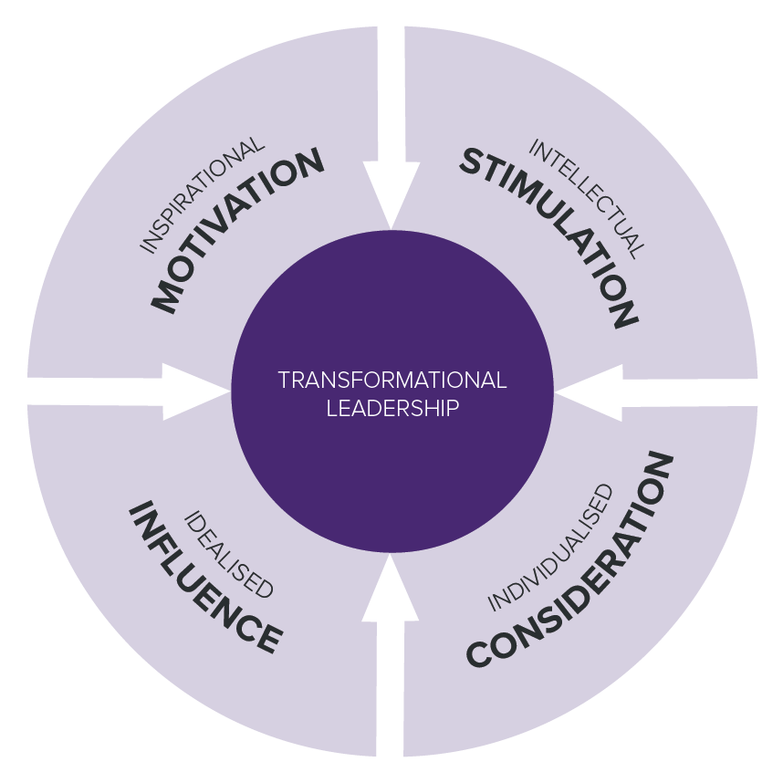 weaknesses of transformational leadership Transactional vs transformational leadership 1 transactiona l leadership 2 transactional leadership is defined as the influence of a.